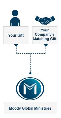 Info - Matching Donations