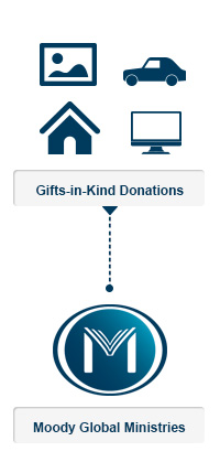 Info - Gift in Kind Donations